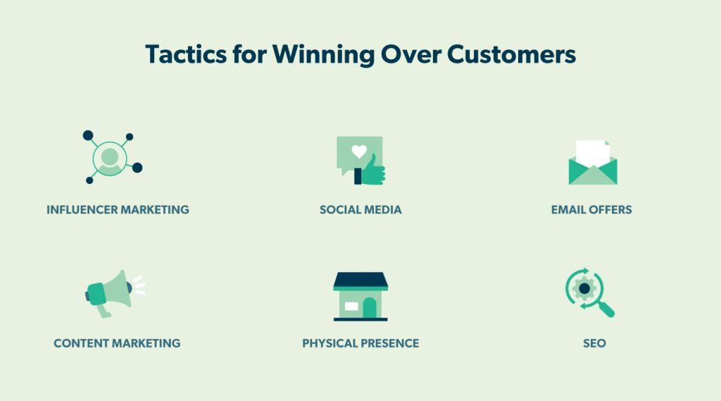 Tactics for winning over customers