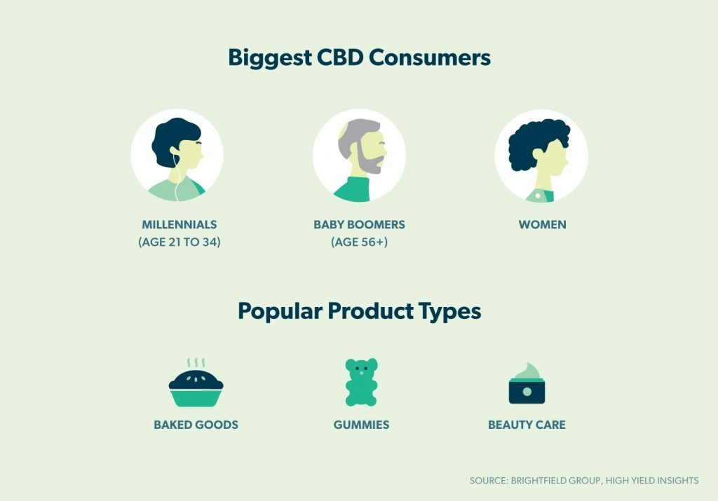 biggest CBD consumers and popular product types