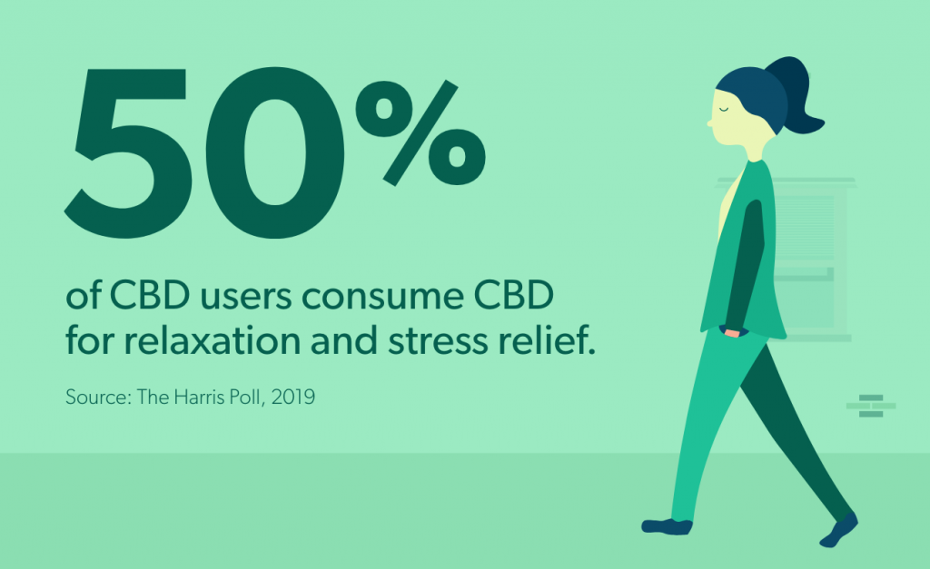 50% of CBD users consume CBD for relaxation and stress relief