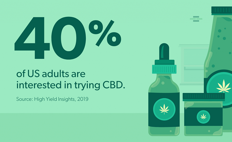 40% of US adults are interested in trying CBD