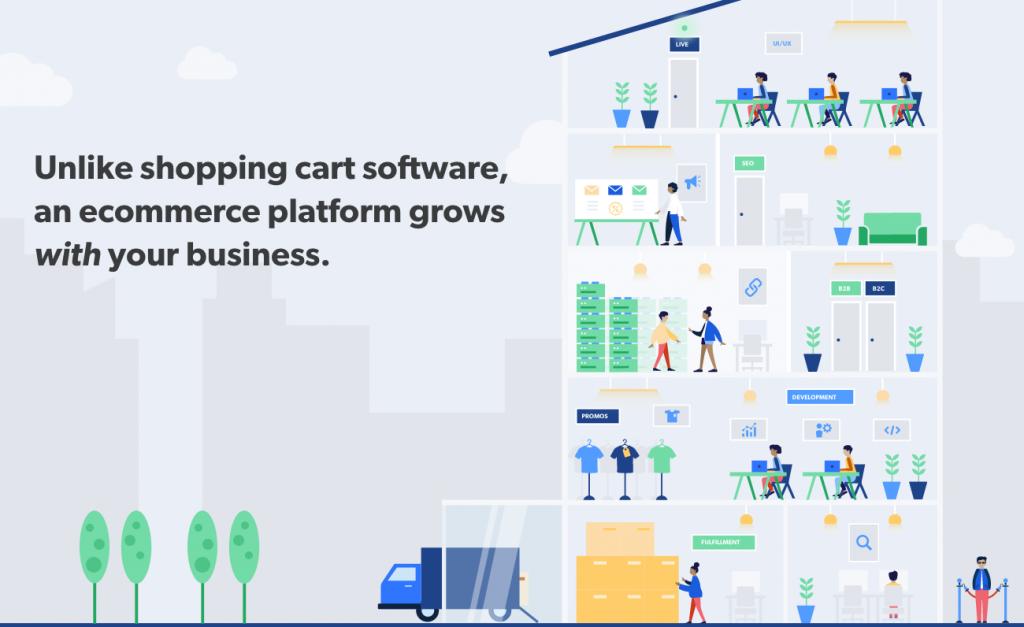 illustration showing an ecommerce platform