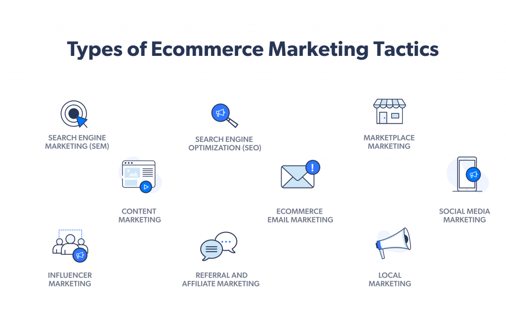 Nine types of ecommerce marketing channels and tactics