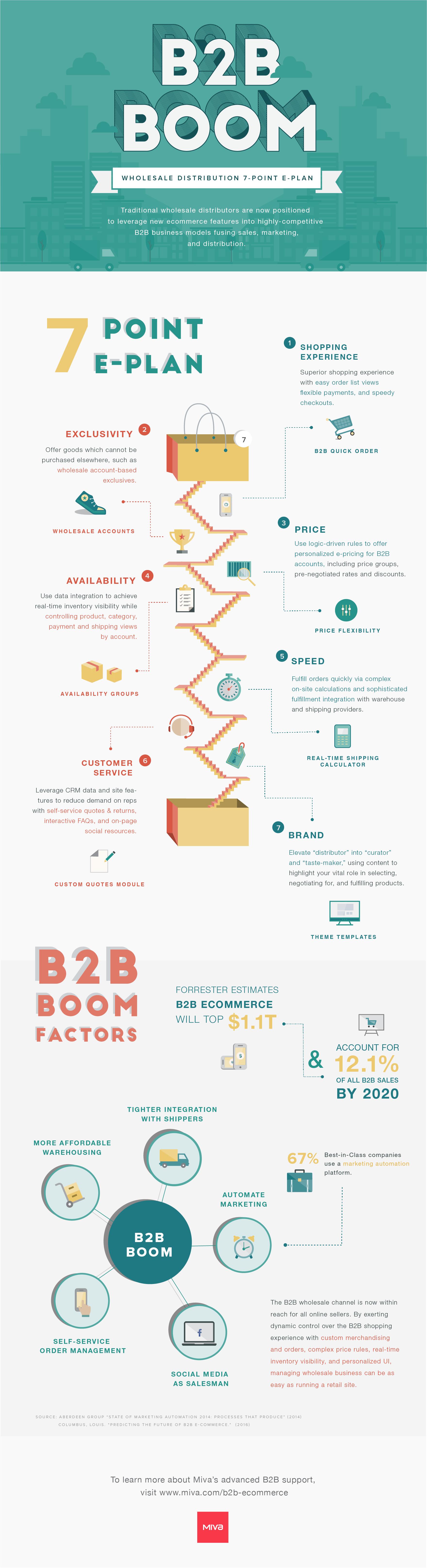 B2B Boom inforgraphic