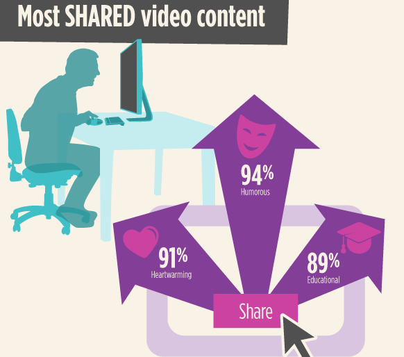ecommerce-most-shared-video-content