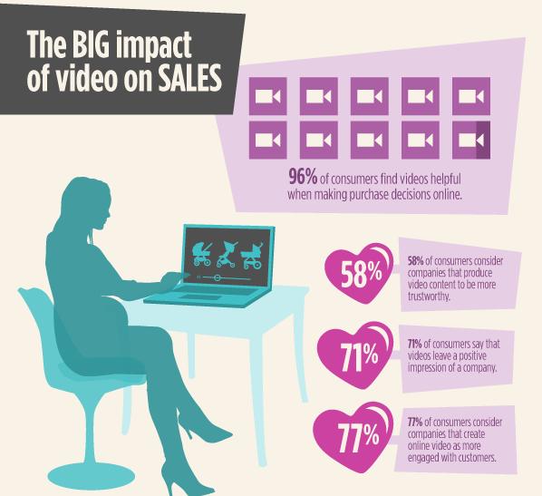 ecommerce-video-impact-sales