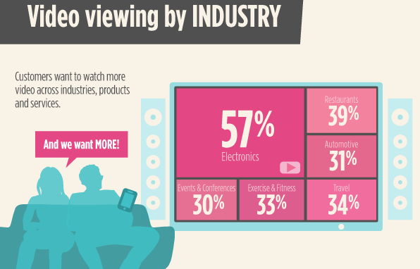 ecommerce-video-viewing-by-industry