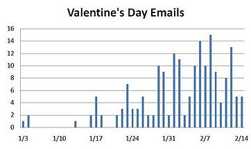 valentines_day_emails